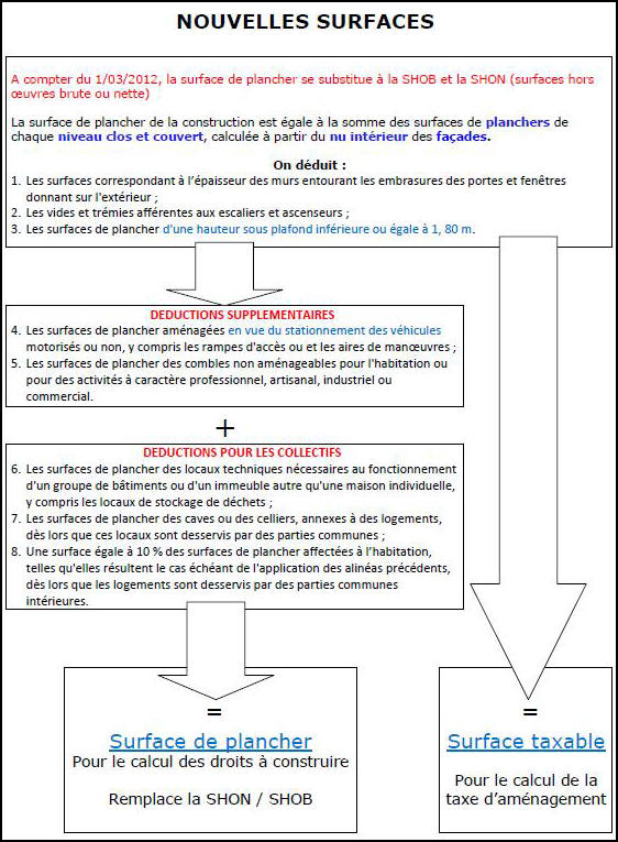 Modele certificat conformite urbanisme document online for Association travaux maison